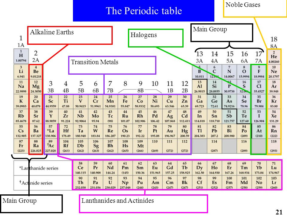 The Periodic table Alkaline Earths Transition Metals Halogens Noble Gases Lanthanides and Actinides Main Group 21