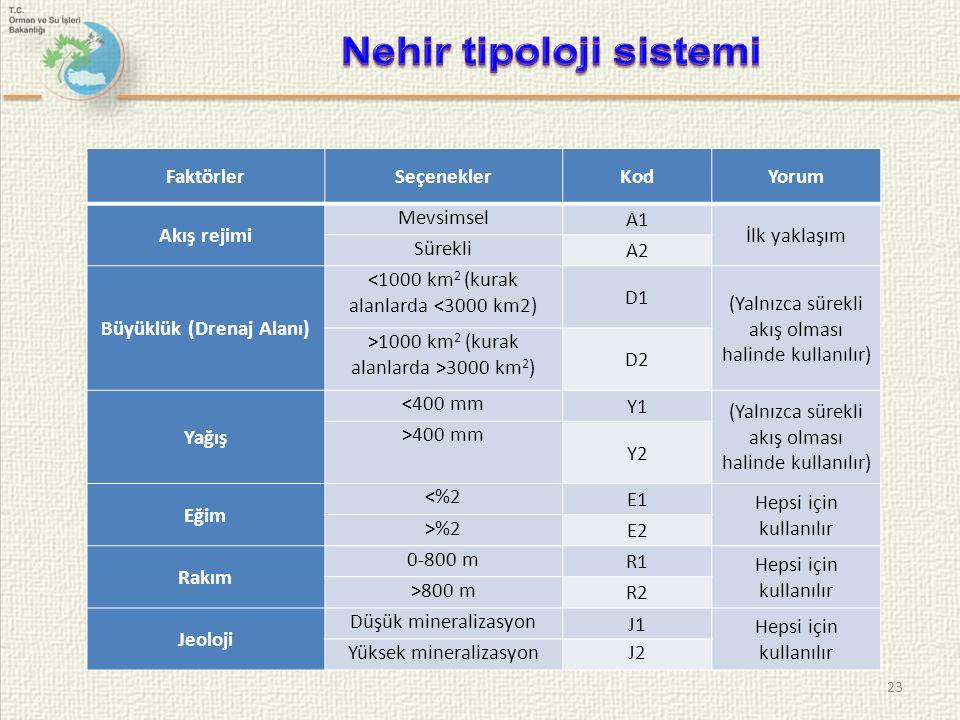 23 FaktörlerSeçeneklerKodYorum Akış rejimi Mevsimsel A1 İlk yaklaşım Sürekli A2 Büyüklük (Drenaj Alanı) <1000 km 2 (kurak alanlarda <3000 km2) D1 (Yalnızca sürekli akış olması halinde kullanılır) >1000 km 2 (kurak alanlarda >3000 km 2 ) D2 Yağış <400 mm Y1 (Yalnızca sürekli akış olması halinde kullanılır) >400 mm Y2 Eğim <%2 E1 Hepsi için kullanılır >%2 E2 Rakım 0-800 m R1 Hepsi için kullanılır >800 m R2 Jeoloji Düşük mineralizasyon J1 Hepsi için kullanılır Yüksek mineralizasyonJ2