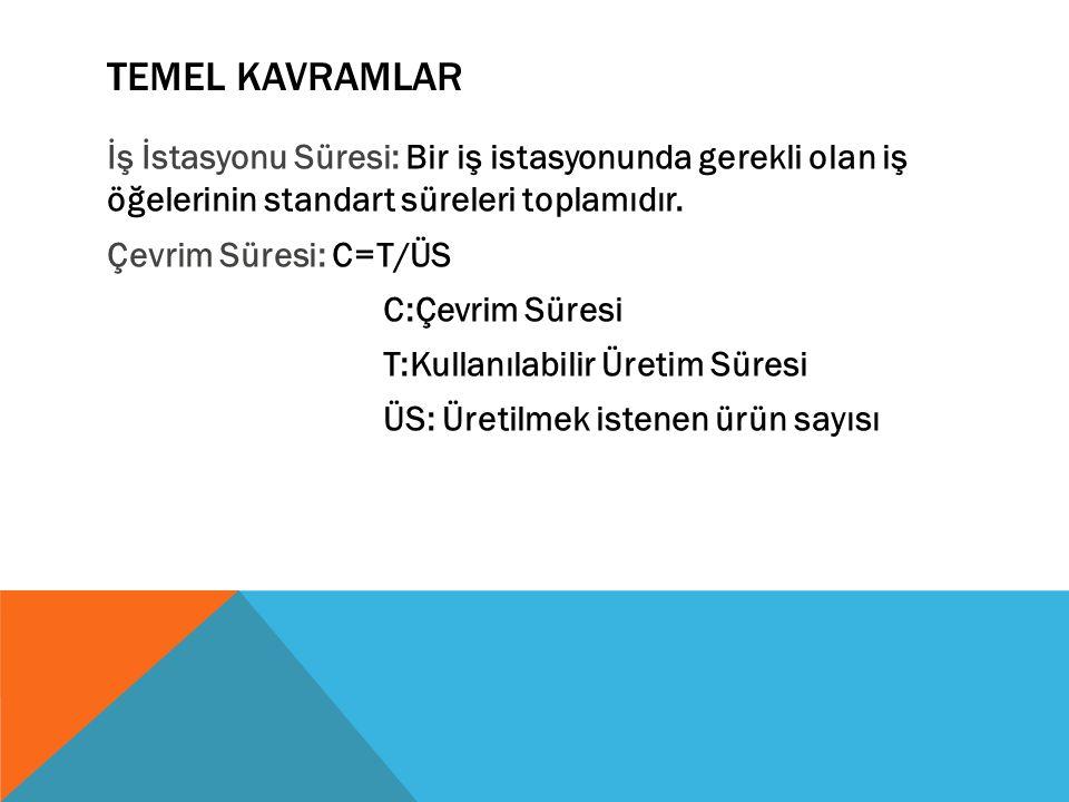 TEMEL KAVRAMLAR İş İstasyonu Süresi: Bir iş istasyonunda gerekli olan iş öğelerinin standart süreleri toplamıdır.