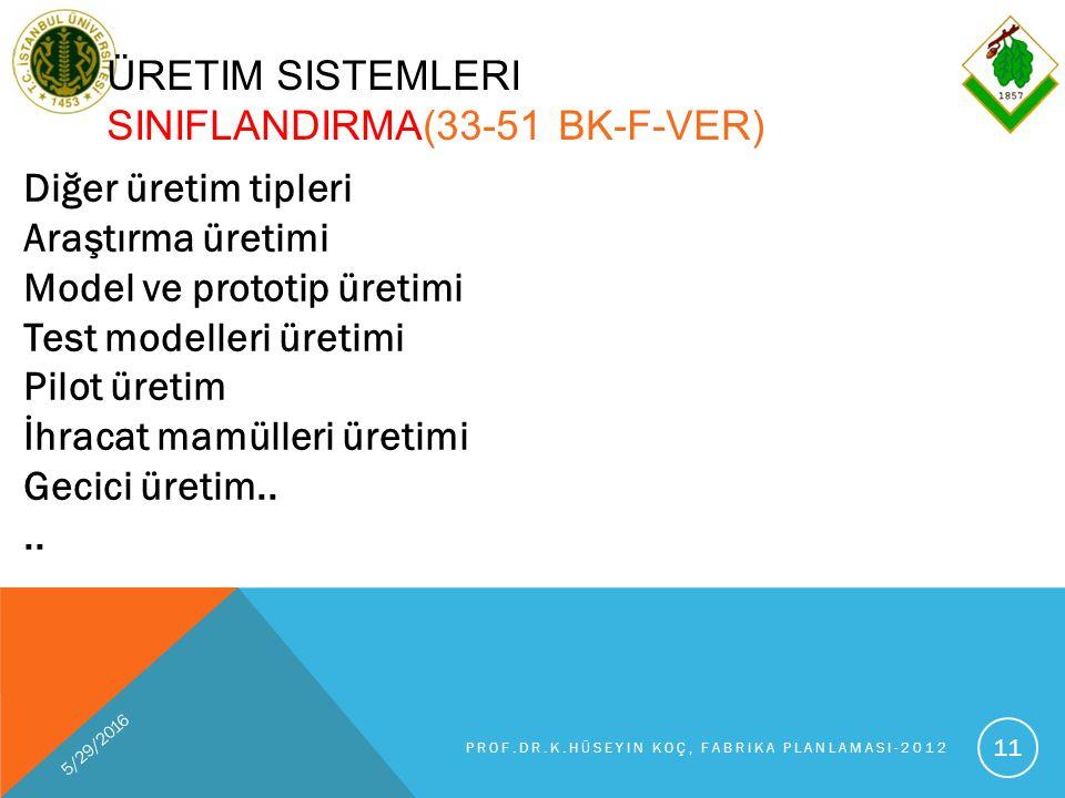5/29/2016 PROF.DR.K.HÜSEYIN KOÇ, FABRIKA PLANLAMASI-2012 11 ÜRETIM SISTEMLERI SINIFLANDIRMA(33-51 BK-F-VER) Diğer üretim tipleri Araştırma üretimi Model ve prototip üretimi Test modelleri üretimi Pilot üretim İhracat mamülleri üretimi Gecici üretim....