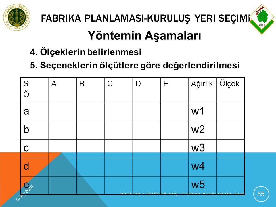 FABRIKA PLANLAMASI-KURULUŞ YERI SEÇIMI 5/29/2016 PROF.DR.K.HÜSEYIN KOÇ, FABRIKA PLANLAMASI-2012 35 4.