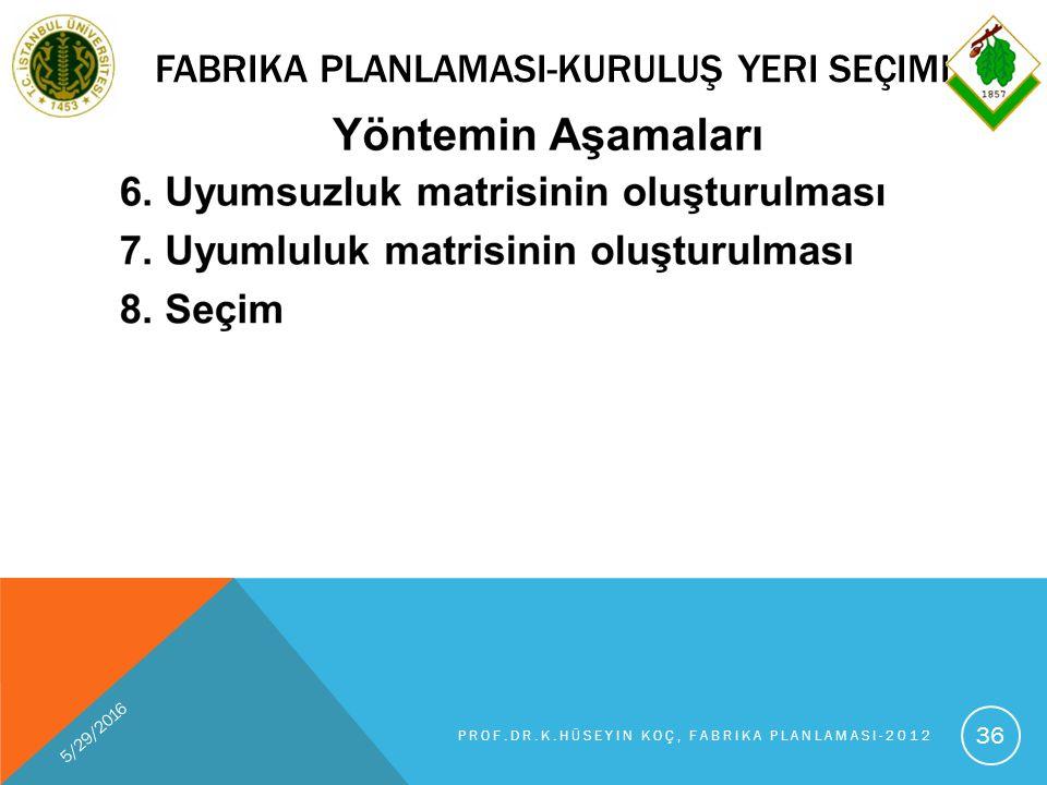 FABRIKA PLANLAMASI-KURULUŞ YERI SEÇIMI 5/29/2016 PROF.DR.K.HÜSEYIN KOÇ, FABRIKA PLANLAMASI-2012 36