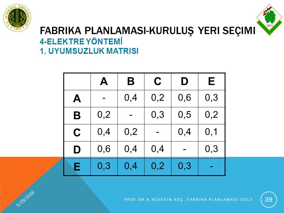 FABRIKA PLANLAMASI-KURULUŞ YERI SEÇIMI 4-ELEKTRE YÖNTEMİ 1.