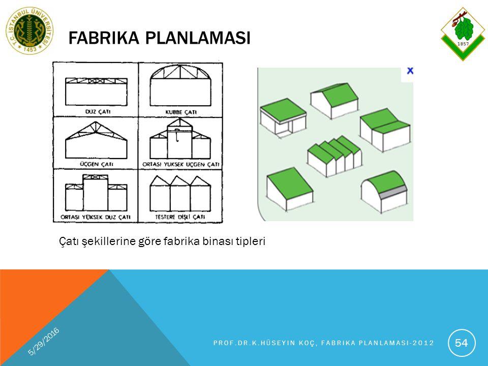 FABRIKA PLANLAMASI 5/29/2016 PROF.DR.K.HÜSEYIN KOÇ, FABRIKA PLANLAMASI-2012 54 Çatı şekillerine göre fabrika binası tipleri
