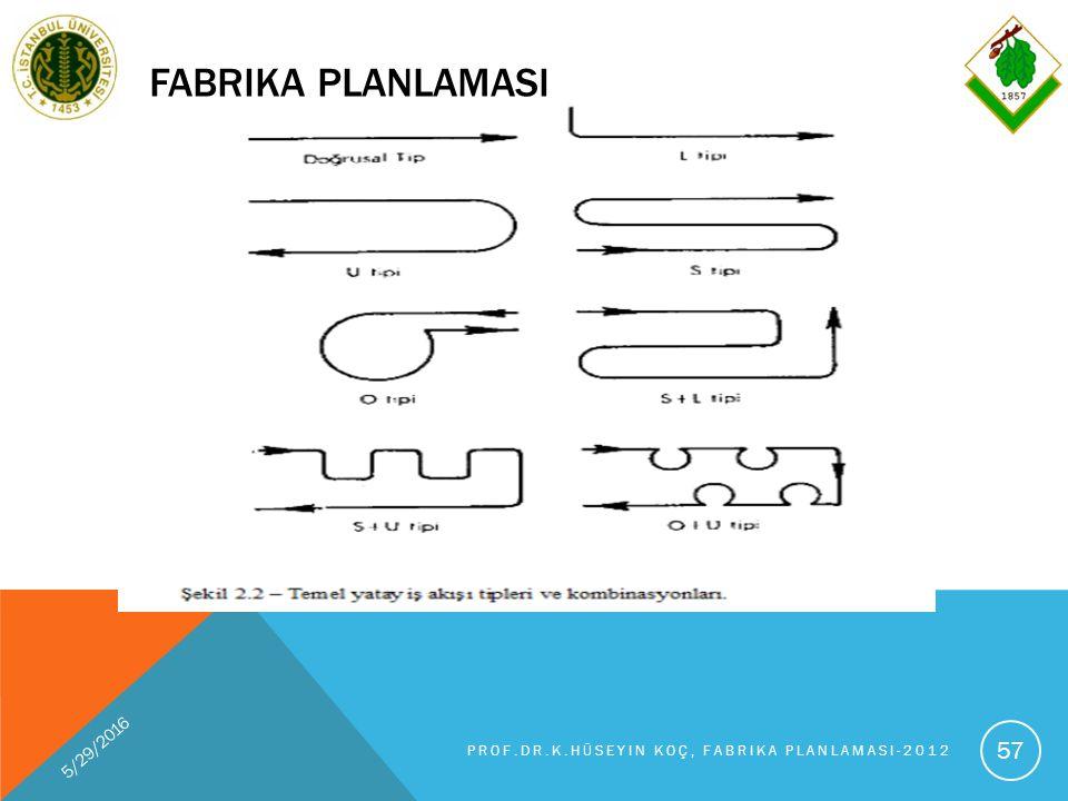FABRIKA PLANLAMASI 5/29/2016 PROF.DR.K.HÜSEYIN KOÇ, FABRIKA PLANLAMASI-2012 57