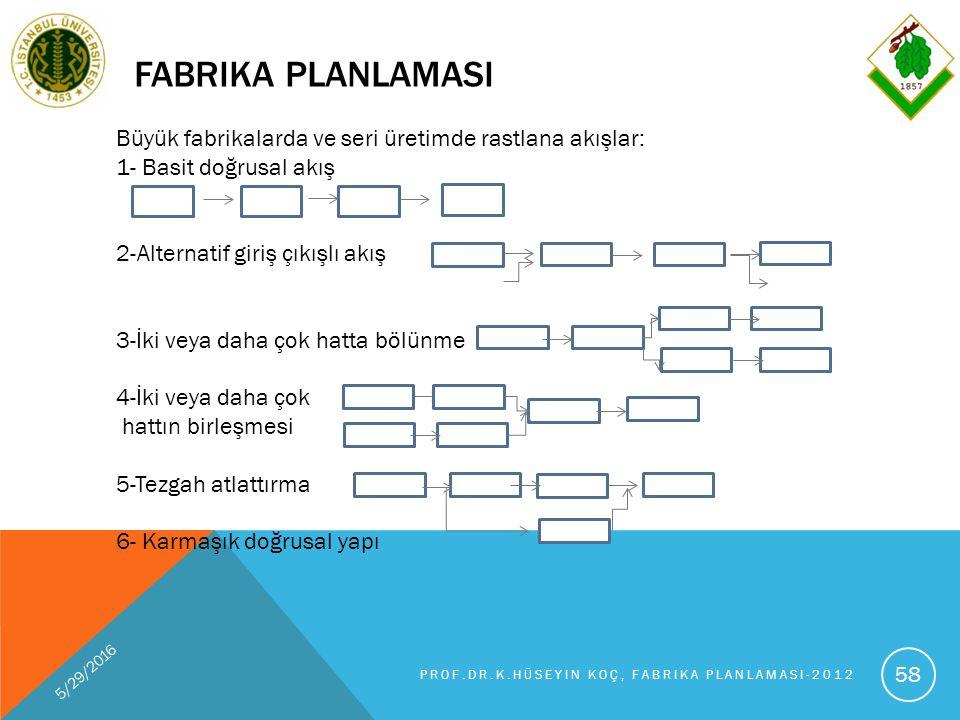 FABRIKA PLANLAMASI 5/29/2016 PROF.DR.K.HÜSEYIN KOÇ, FABRIKA PLANLAMASI-2012 58 Büyük fabrikalarda ve seri üretimde rastlana akışlar: 1- Basit doğrusal akış 2-Alternatif giriş çıkışlı akış 3-İki veya daha çok hatta bölünme 4-İki veya daha çok hattın birleşmesi 5-Tezgah atlattırma 6- Karmaşık doğrusal yapı
