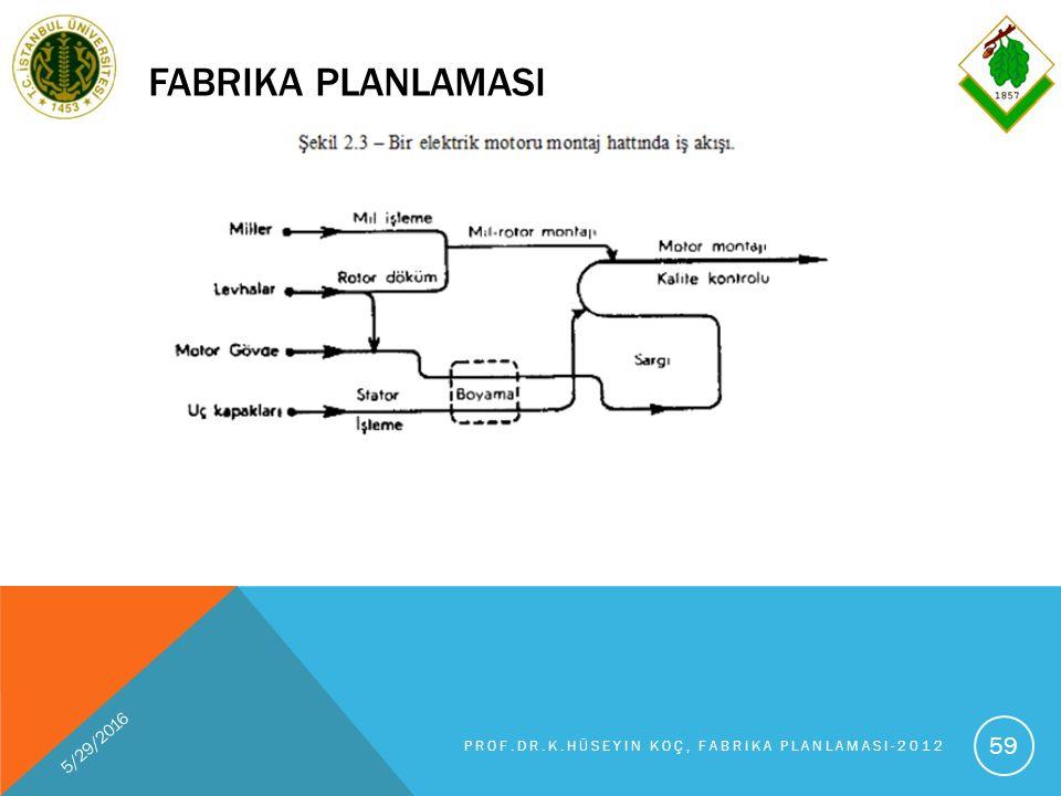 FABRIKA PLANLAMASI 5/29/2016 PROF.DR.K.HÜSEYIN KOÇ, FABRIKA PLANLAMASI-2012 59