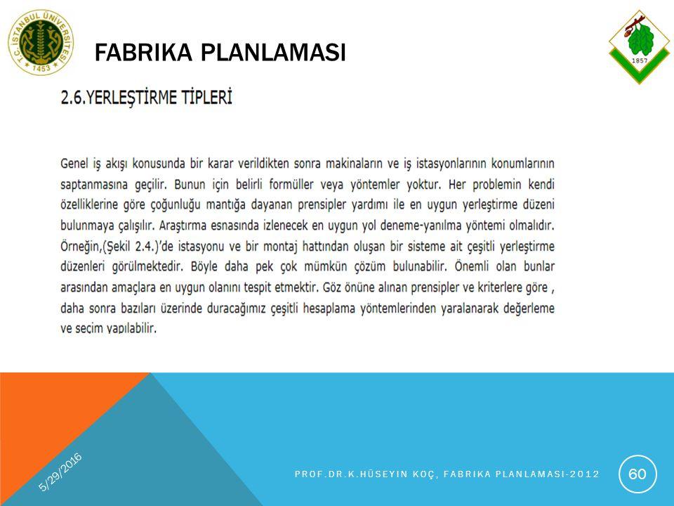 FABRIKA PLANLAMASI 5/29/2016 PROF.DR.K.HÜSEYIN KOÇ, FABRIKA PLANLAMASI-2012 60