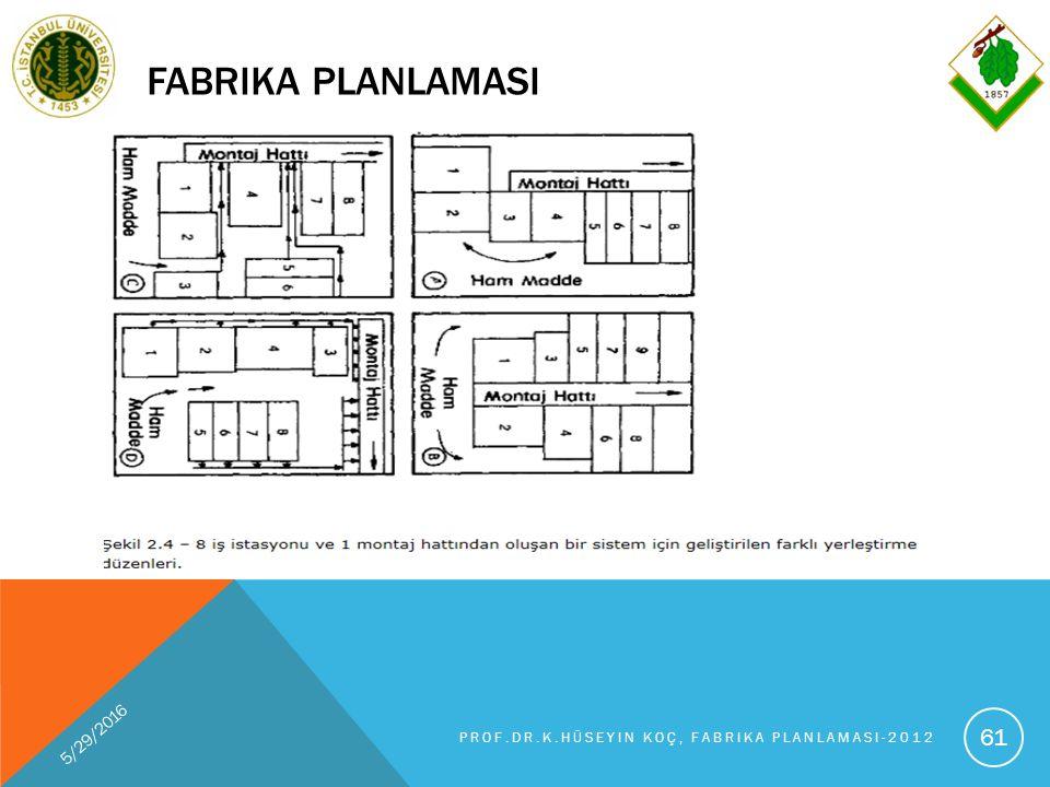 FABRIKA PLANLAMASI 5/29/2016 PROF.DR.K.HÜSEYIN KOÇ, FABRIKA PLANLAMASI-2012 61