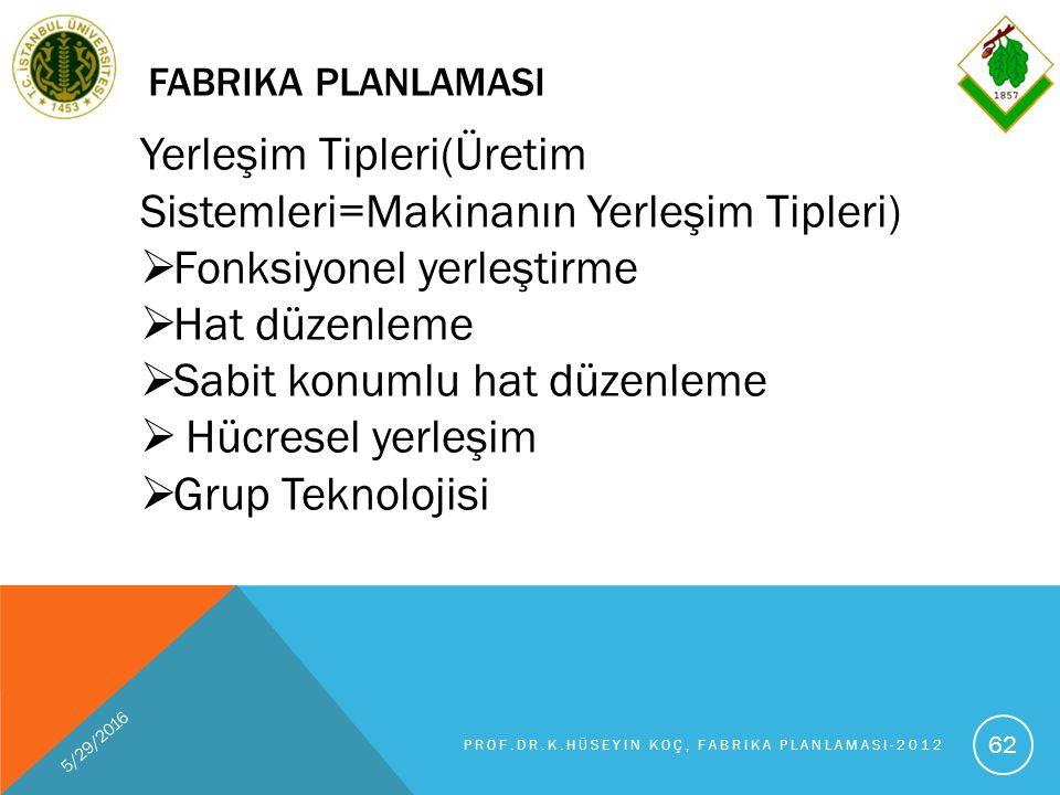 FABRIKA PLANLAMASI 5/29/2016 PROF.DR.K.HÜSEYIN KOÇ, FABRIKA PLANLAMASI-2012 62 Yerleşim Tipleri(Üretim Sistemleri=Makinanın Yerleşim Tipleri)  Fonksiyonel yerleştirme  Hat düzenleme  Sabit konumlu hat düzenleme  Hücresel yerleşim  Grup Teknolojisi
