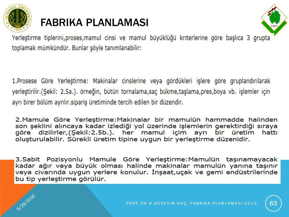 FABRIKA PLANLAMASI 5/29/2016 PROF.DR.K.HÜSEYIN KOÇ, FABRIKA PLANLAMASI-2012 63