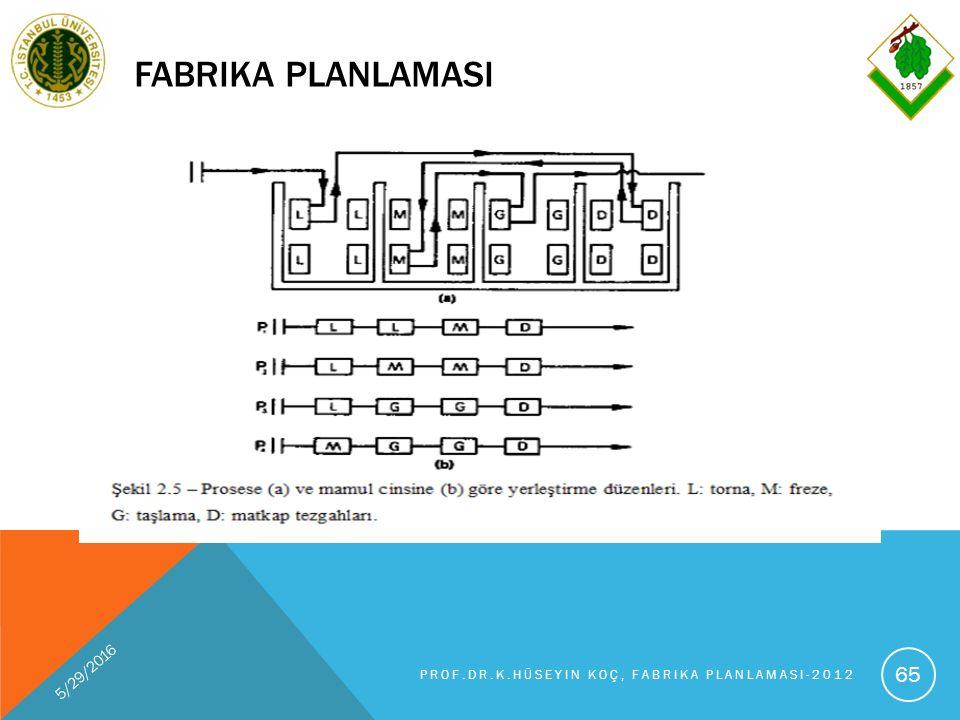 FABRIKA PLANLAMASI 5/29/2016 PROF.DR.K.HÜSEYIN KOÇ, FABRIKA PLANLAMASI-2012 65