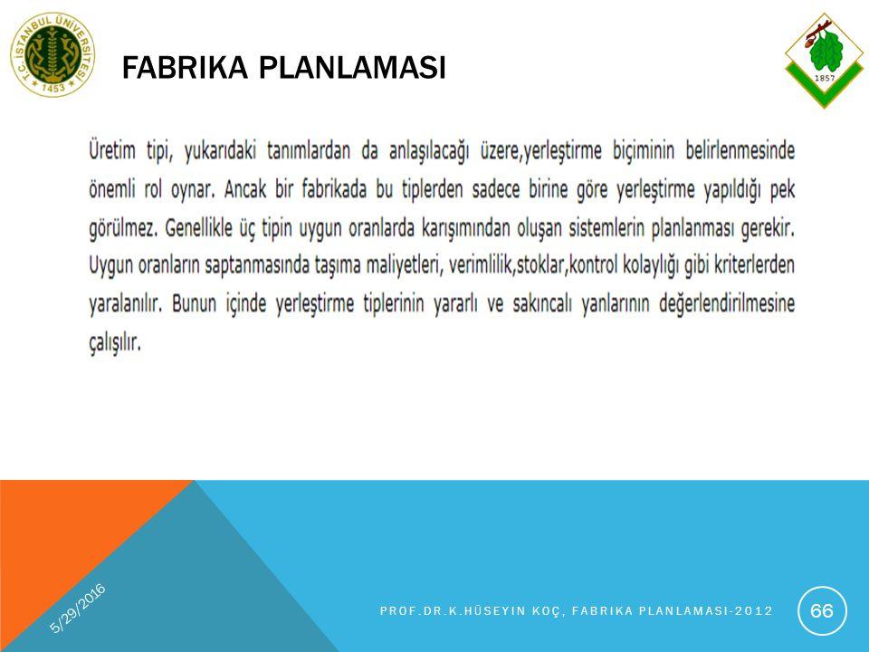 FABRIKA PLANLAMASI 5/29/2016 PROF.DR.K.HÜSEYIN KOÇ, FABRIKA PLANLAMASI-2012 66