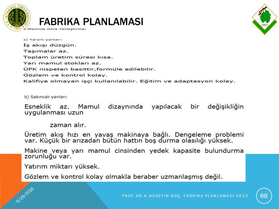 FABRIKA PLANLAMASI 5/29/2016 PROF.DR.K.HÜSEYIN KOÇ, FABRIKA PLANLAMASI-2012 68