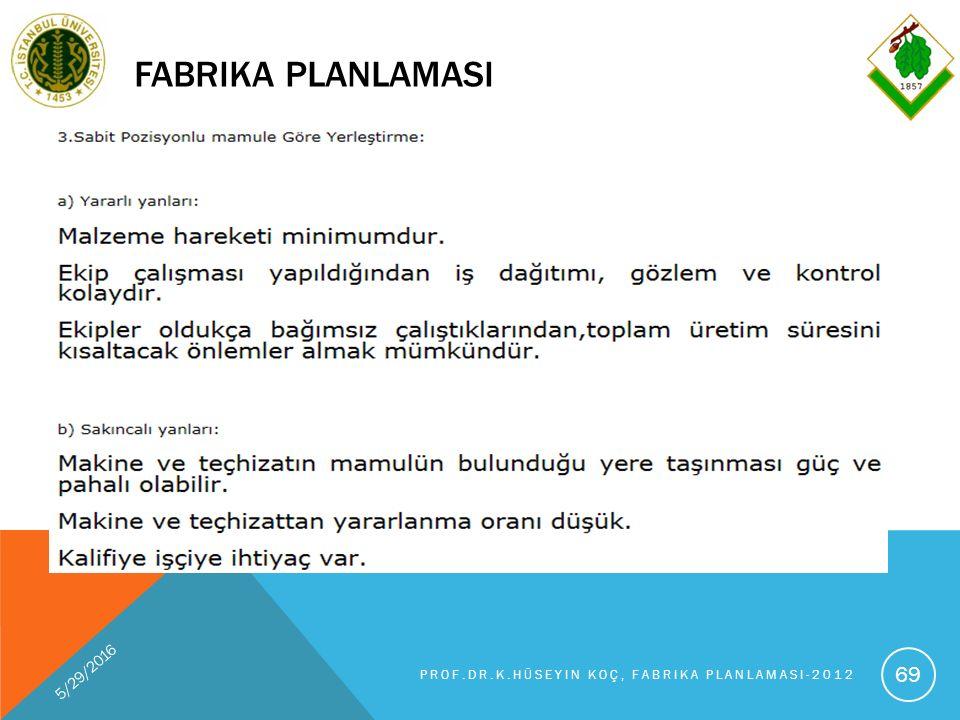 FABRIKA PLANLAMASI 5/29/2016 PROF.DR.K.HÜSEYIN KOÇ, FABRIKA PLANLAMASI-2012 69