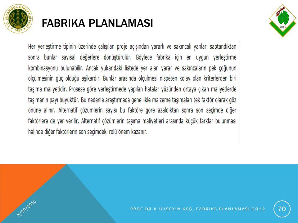 FABRIKA PLANLAMASI 5/29/2016 PROF.DR.K.HÜSEYIN KOÇ, FABRIKA PLANLAMASI-2012 70