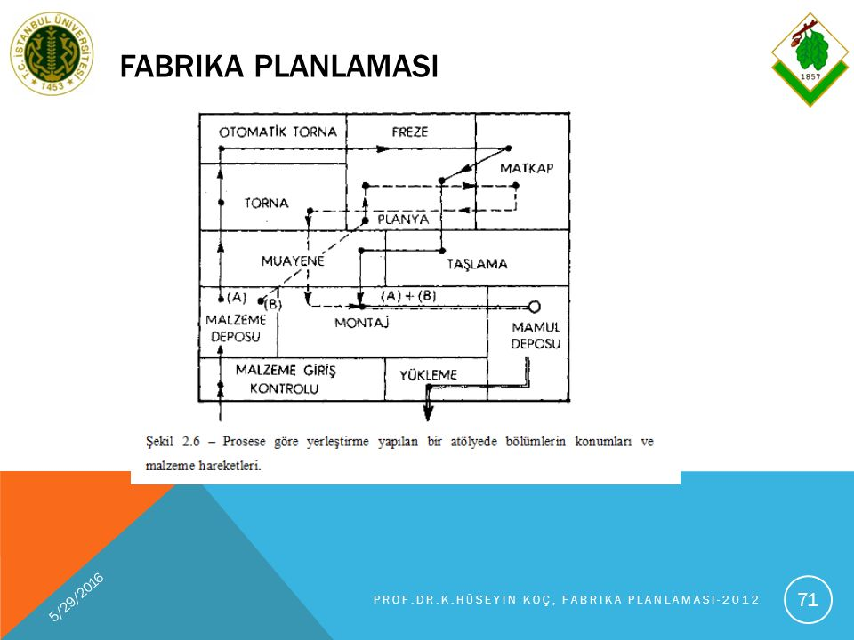 FABRIKA PLANLAMASI 5/29/2016 PROF.DR.K.HÜSEYIN KOÇ, FABRIKA PLANLAMASI-2012 71