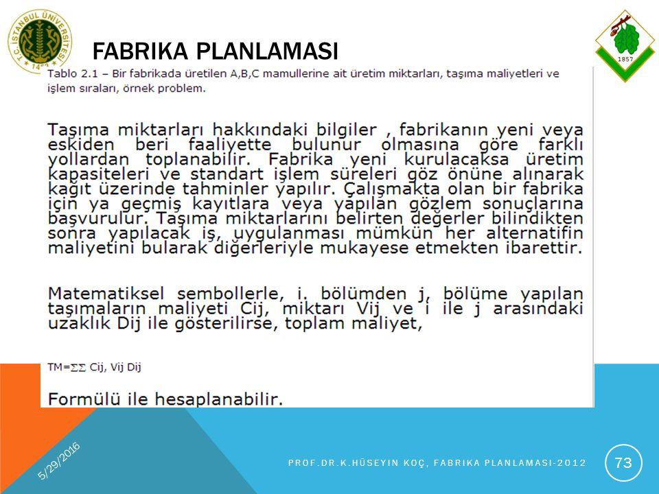FABRIKA PLANLAMASI 5/29/2016 PROF.DR.K.HÜSEYIN KOÇ, FABRIKA PLANLAMASI-2012 73