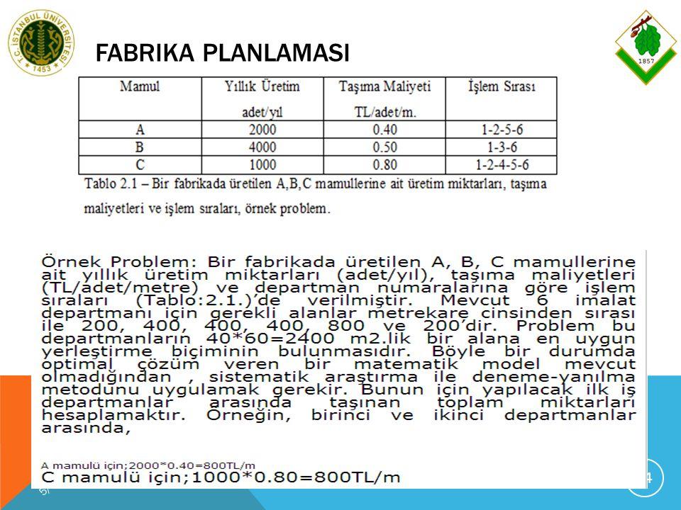 FABRIKA PLANLAMASI 5/29/2016 PROF.DR.K.HÜSEYIN KOÇ, FABRIKA PLANLAMASI-2012 74