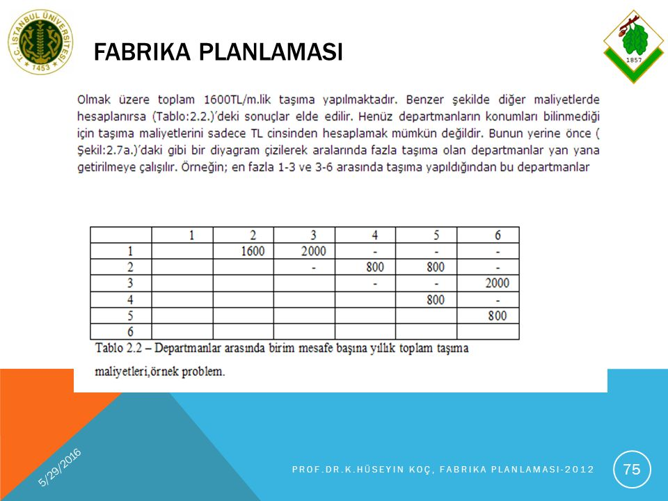 FABRIKA PLANLAMASI 5/29/2016 PROF.DR.K.HÜSEYIN KOÇ, FABRIKA PLANLAMASI-2012 75