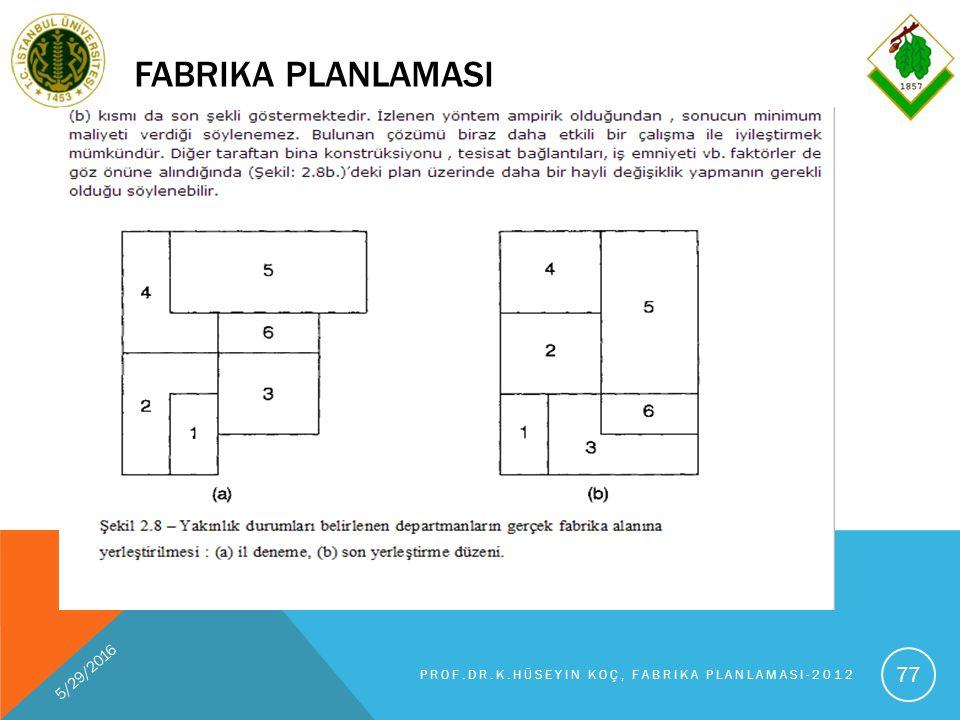 FABRIKA PLANLAMASI 5/29/2016 PROF.DR.K.HÜSEYIN KOÇ, FABRIKA PLANLAMASI-2012 77