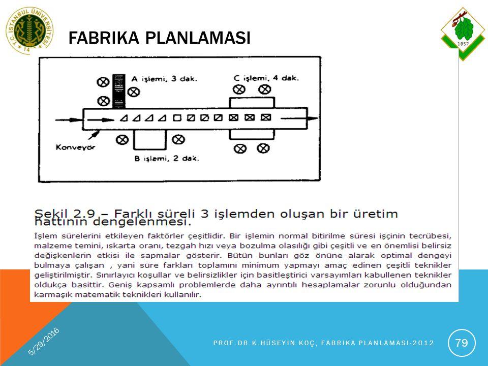 FABRIKA PLANLAMASI 5/29/2016 PROF.DR.K.HÜSEYIN KOÇ, FABRIKA PLANLAMASI-2012 79
