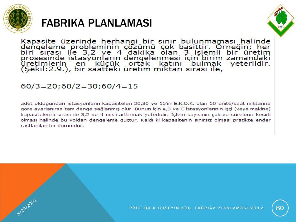 FABRIKA PLANLAMASI 5/29/2016 PROF.DR.K.HÜSEYIN KOÇ, FABRIKA PLANLAMASI-2012 80