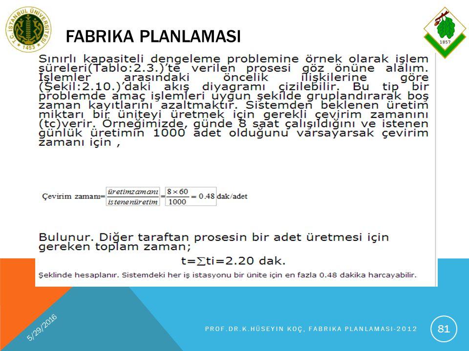 FABRIKA PLANLAMASI 5/29/2016 PROF.DR.K.HÜSEYIN KOÇ, FABRIKA PLANLAMASI-2012 81