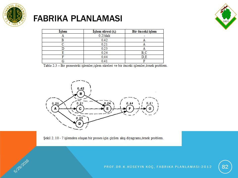 FABRIKA PLANLAMASI 5/29/2016 PROF.DR.K.HÜSEYIN KOÇ, FABRIKA PLANLAMASI-2012 82