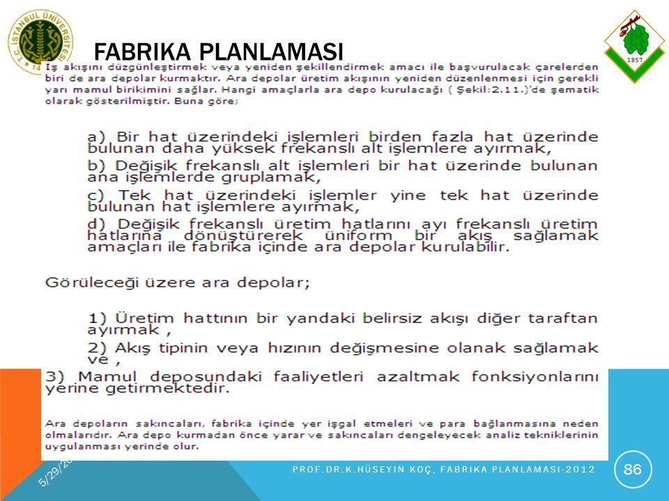 FABRIKA PLANLAMASI 5/29/2016 PROF.DR.K.HÜSEYIN KOÇ, FABRIKA PLANLAMASI-2012 86
