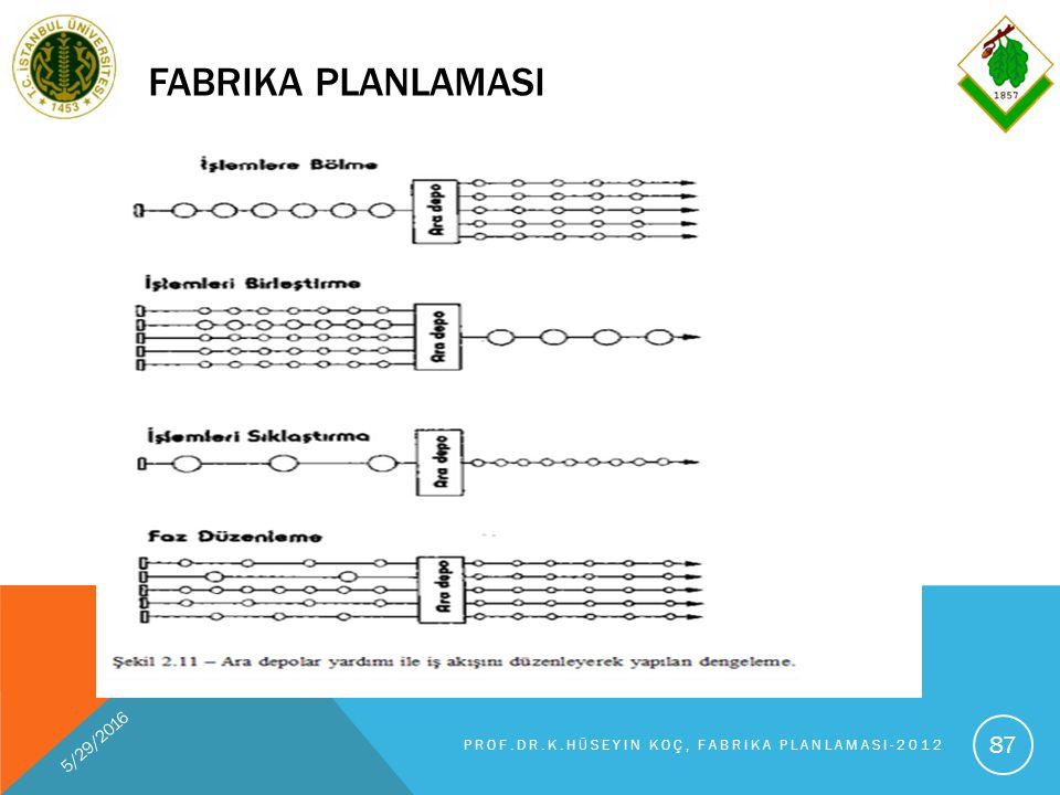 FABRIKA PLANLAMASI 5/29/2016 PROF.DR.K.HÜSEYIN KOÇ, FABRIKA PLANLAMASI-2012 87