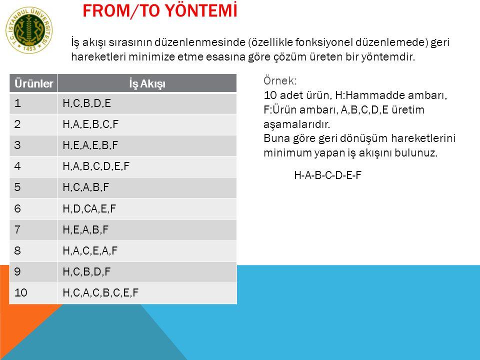 FROM/TO YÖNTEMİ Ürünlerİş Akışı 1H,C,B,D,E 2H,A,E,B,C,F 3H,E,A,E,B,F 4H,A,B,C,D,E,F 5H,C,A,B,F 6H,D,CA,E,F 7H,E,A,B,F 8H,A,C,E,A,F 9H,C,B,D,F 10H,C,A,C,B,C,E,F Örnek: 10 adet ürün, H:Hammadde ambarı, F:Ürün ambarı, A,B,C,D,E üretim aşamalarıdır.