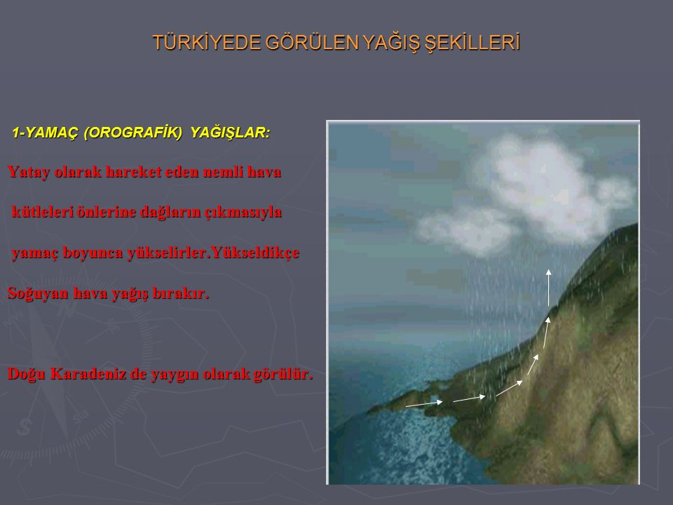 TÜRKİYEDE GÖRÜLEN YAĞIŞ ŞEKİLLERİ 1-YAMAÇ (OROGRAFİK) YAĞIŞLAR: 1-YAMAÇ (OROGRAFİK) YAĞIŞLAR: Yatay olarak hareket eden nemli hava kütleleri önlerine dağların çıkmasıyla kütleleri önlerine dağların çıkmasıyla yamaç boyunca yükselirler.Yükseldikçe yamaç boyunca yükselirler.Yükseldikçe Soğuyan hava yağış bırakır.