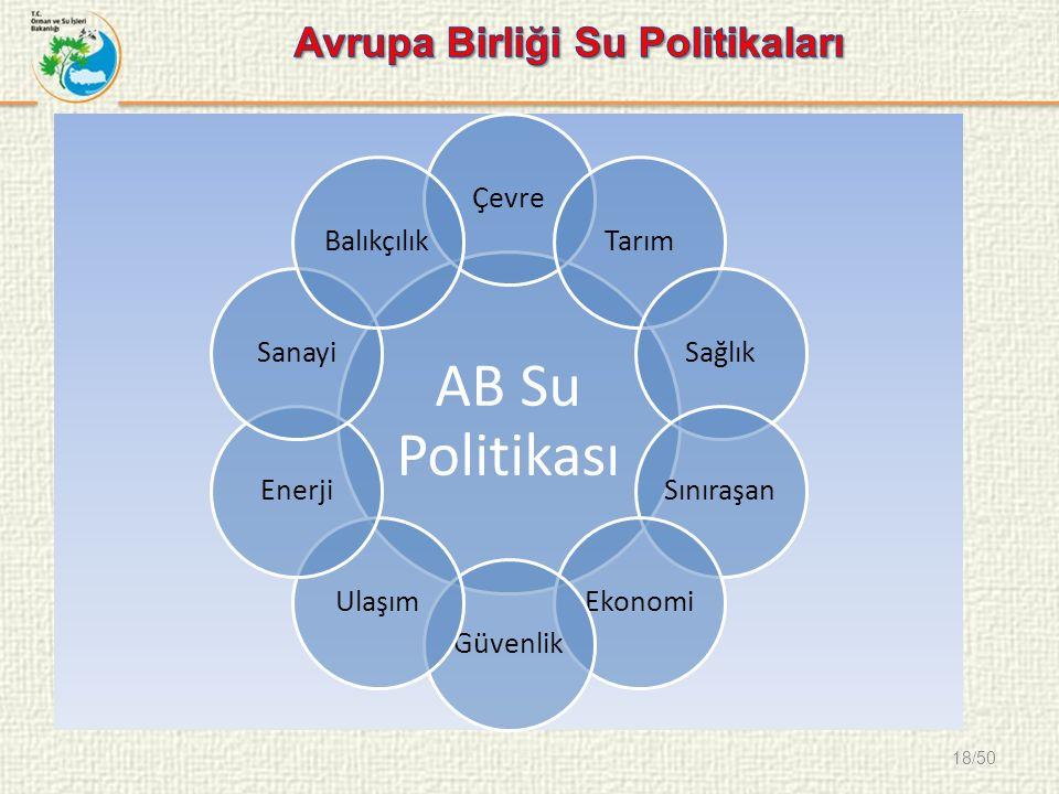 18/50 AB Su Politikası ÇevreTarımSağlıkSınıraşanEkonomiGüvenlikUlaşımEnerjiSanayiBalıkçılık