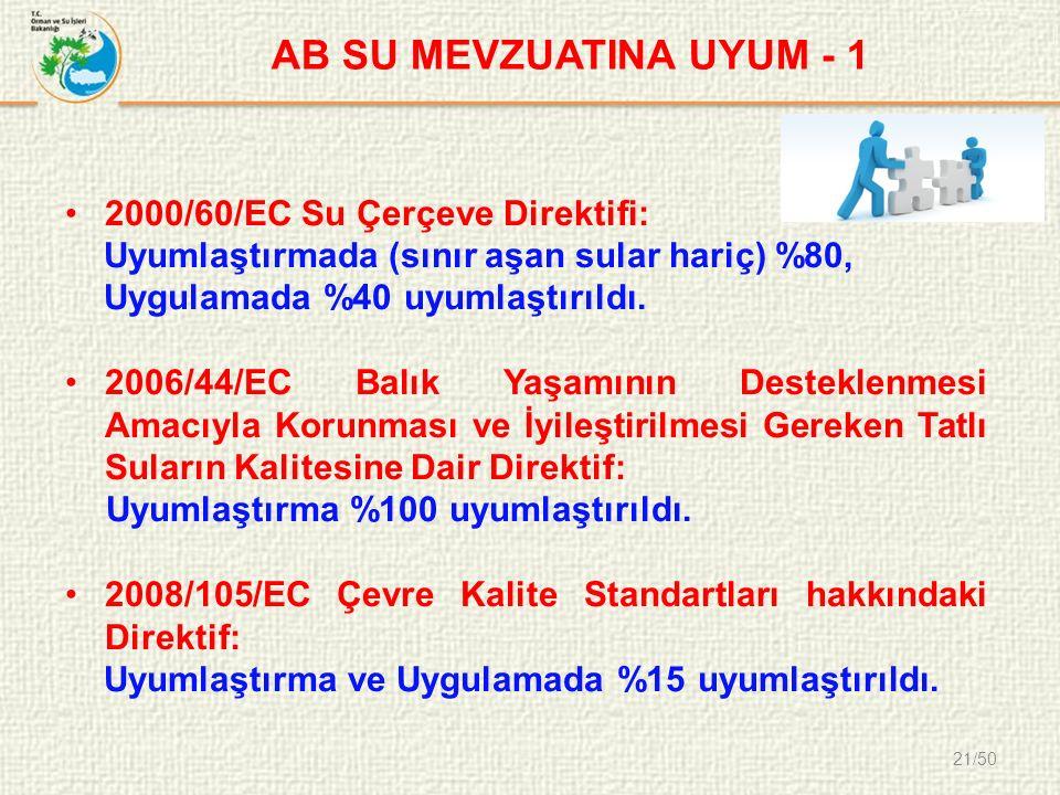 21/50 AB SU MEVZUATINA UYUM - 1 2000/60/EC Su Çerçeve Direktifi: Uyumlaştırmada (sınır aşan sular hariç) %80, Uygulamada %40 uyumlaştırıldı.