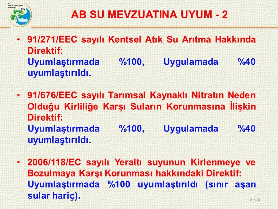 22/50 AB SU MEVZUATINA UYUM - 2 91/271/EEC sayılı Kentsel Atık Su Arıtma Hakkında Direktif: Uyumlaştırmada %100, Uygulamada %40 uyumlaştırıldı.
