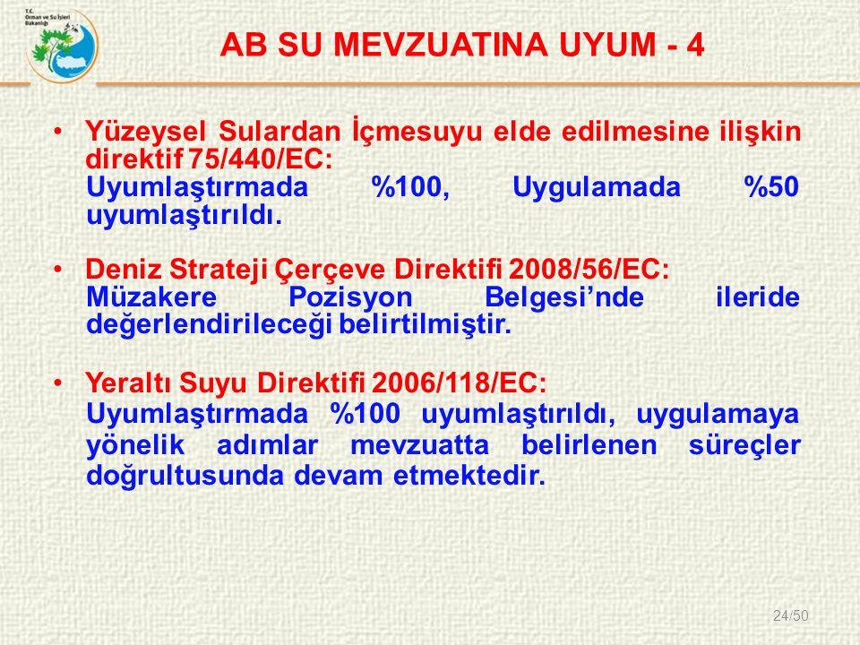 24/50 AB SU MEVZUATINA UYUM - 4 Yüzeysel Sulardan İçmesuyu elde edilmesine ilişkin direktif 75/440/EC: Uyumlaştırmada %100, Uygulamada %50 uyumlaştırıldı.
