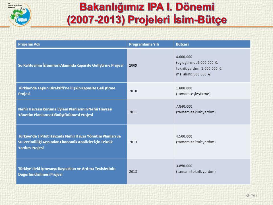 39/50 Projenin AdıProgramlama YılıBütçesi Su Kalitesinin İzlenmesi Alanında Kapasite Geliştirme Projesi2009 4.000.000 (eşleştirme: 2.000.000 €, teknik yardım: 1.000.000 €, mal alımı: 500.000 €) Türkiye'de Taşkın Direktifi'ne ilişkin Kapasite Geliştirme Projesi 2010 1.800.000 (tamamı eşleştirme) Nehir Havzası Koruma Eylem Planlarının Nehir Havzası Yönetim Planlarına Dönüştürülmesi Projesi 2011 7.840.000 (tamamı teknik yardım) Türkiye'de 3 Pilot Havzada Nehir Havza Yönetim Planları ve Su Verimliliği Açısından Ekonomik Analizler için Teknik Yardım Projesi 2013 4.500.000 (tamamı teknik yardım) Türkiye'deki İçmesuyu Kaynakları ve Arıtma Tesislerinin Değerlendirilmesi Projesi 2013 3.850.000 (tamamı teknik yardım)