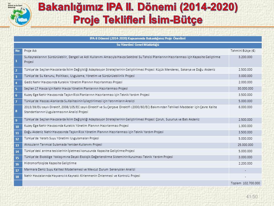 41/50 IPA-II Dönemi (2014-2020) Kapsamında Bakanlığımız Proje Önerileri Su Yönetimi Genel Müdürlüğü NoProje AdıTahmini Bütçe (€) 1 Su Kaynaklarının Sürdürülebilir, Dengeli ve Adil Kullanımı Amacıyla Havza Sektörel Su Tahsisi Planlarının Hazırlanması için Kapasite Geliştirme Projesi 3.200.000 2 Türkiye'de Seçilen Havzalarda İklim Değişikliği Adaptasyon Stratejilerinin Geliştirilmesi Projesi: Küçük Menderes, Sakarya ve Doğu Akdeniz2.500.000 3 Türkiye'de Su Kanunu, Politikası, Uygulama, Yönetim ve Sürdürülebilirlik Projesi3.000.000 4 Gediz Nehir Havzasında Kuraklık Yönetim Planının Hazırlanması Projesi2.000.000 5 Seçilen 17 Havza için Nehir Havza Yönetim Planlarının Hazırlanması Projesi30.000.000 6 Kuzey Ege Nehir Havzasında Taşkın Risk Planlarının Hazırlanması için Teknik Yardım Projesi3.500.000 7 Türkiye'de Hassas Alanlarda Su Kalitesinin İyileştirilmesi için Yatırımların Analizi5.000.000 8 2013/39/EU sayılı Direktif, 2008/105/EC sayılı Direktif ve Su Çerçeve Direktifi (2000/60/EC) Bakımından Tehlikeli Maddeler için Çevre Kalite Standartlarının Uygulanmasının Analizi Projesi 6.000.000 9 Türkiye'de Seçilen Havzalarda İklim Değişikliği Adaptasyon Stratejilerinin Geliştirilmesi Projesi: Çoruh, Susurluk ve Batı Akdeniz 2.500.000 10 Kuzey Ege Nehir Havzasında Kuraklık Yönetim Planının Hazırlanması Projesi 1.300.000 11 Doğu Akdeniz Nehir Havzasında Taşkın Risk Yönetim Planının Hazırlanması için Teknik Yardım Projesi 3.500.000 12 Türkiye'de Yeraltı Suyu Yönetimi Uygulamaları Projesi 5.000.000 13 Atıksuların Tarımsal Sulamada Yeniden Kullanımı Projesi 25.000.000 14 Türkiye'deki arıtma tesislerinin İşletmesi konusunda Kapasite Geliştirme Projesi 5.000.000 15 Türkiye'de Ekobölge Yaklaşımına Dayalı Ekolojik Değerlendirme Sisteminin Kurulması Teknik Yardım Projesi 3.000.000 16 Hidromorfolojide Kapasite Geliştirme 2.200.000 17 Marmara Deniz Suyu Kalitesi Modellemesi ve Mevcut Durum Senaryoları Analizi - 18 Nehir Havzalarında Hayvancılık Kaynaklı Kirlenmenin Önlenmesi ve Kontrolü 