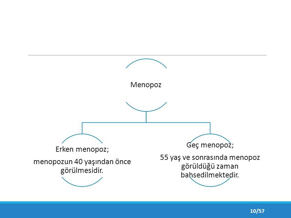 Menopoz Erken menopoz; menopozun 40 yaşından önce görülmesidir.