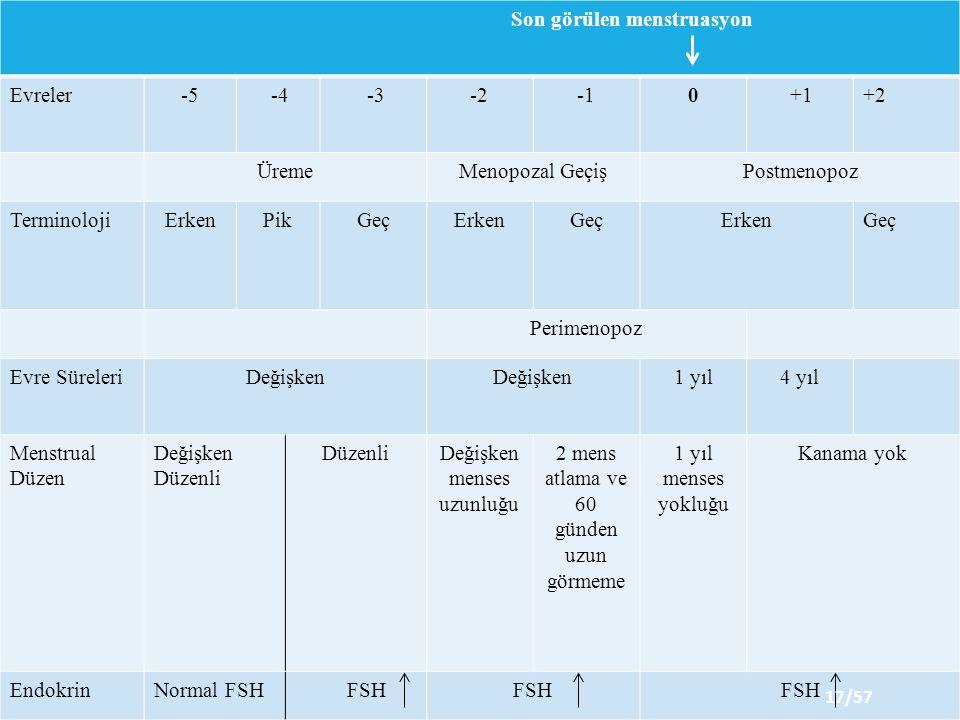 Son görülen menstruasyon Evreler-5 -4 -3-20 +1+2 ÜremeMenopozal GeçişPostmenopoz TerminolojiErkenPikGeçErkenGeçErkenGeç Perimenopoz Evre SüreleriDeğişken 1 yıl4 yıl Menstrual Düzen Değişken Düzenli Değişken menses uzunluğu 2 mens atlama ve 60 günden uzun görmeme 1 yıl menses yokluğu Kanama yok EndokrinNormal FSH FSH 17/57