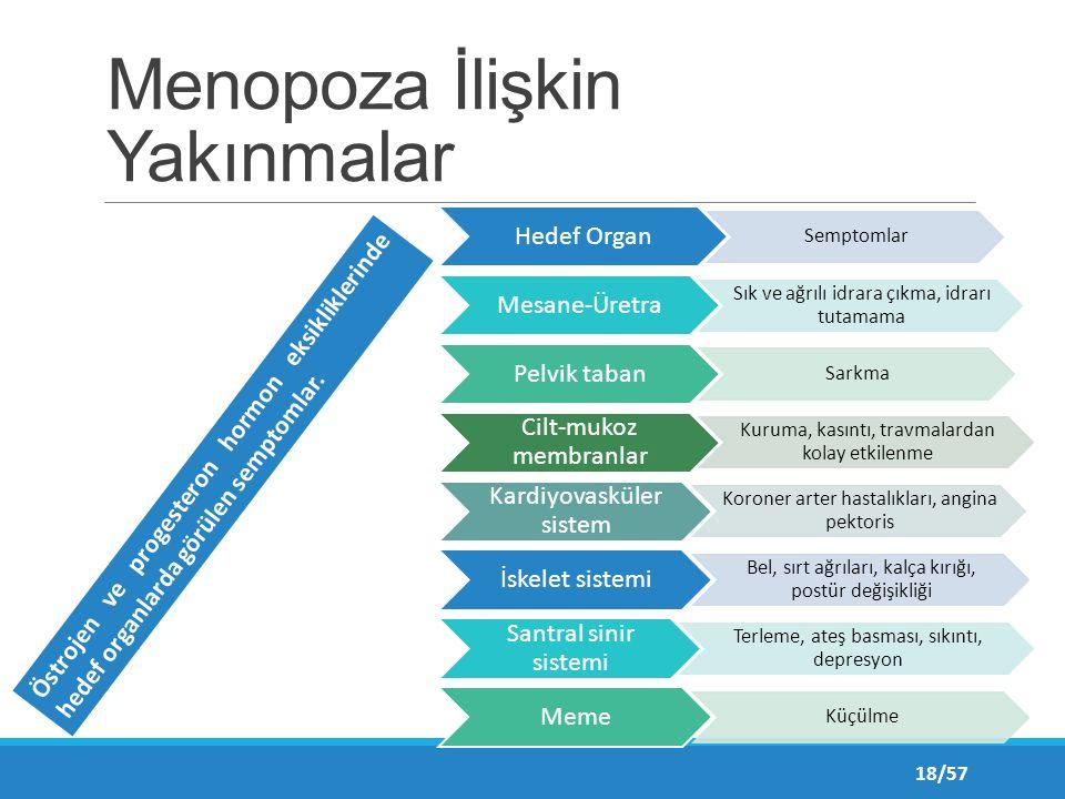 Menopoza İlişkin Yakınmalar Hedef Organ Semptomlar Mesane-Üretra Sık ve ağrılı idrara çıkma, idrarı tutamama Pelvik taban Sarkma Cilt-mukoz membranlar Kuruma, kasıntı, travmalardan kolay etkilenme Kardiyovasküler sistem Koroner arter hastalıkları, angina pektoris İskelet sistemi Bel, sırt ağrıları, kalça kırığı, postür değişikliği Santral sinir sistemi Terleme, ateş basması, sıkıntı, depresyon Meme Küçülme Östrojen ve progesteron hormon eksikliklerinde hedef organlarda görülen semptomlar.