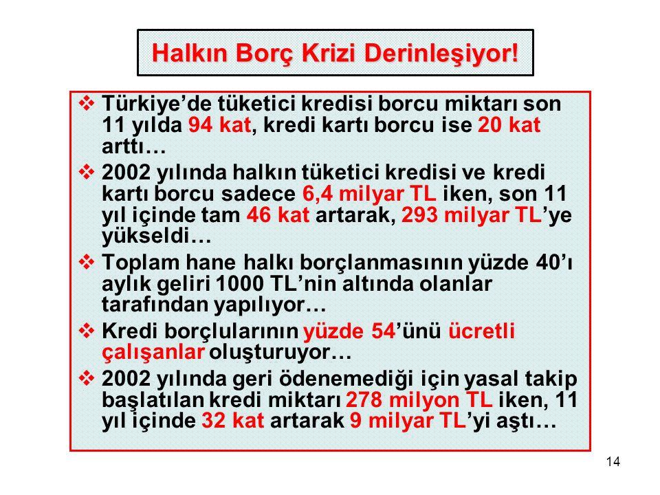 14  Türkiye'de tüketici kredisi borcu miktarı son 11 yılda 94 kat, kredi kartı borcu ise 20 kat arttı…  2002 yılında halkın tüketici kredisi ve kredi kartı borcu sadece 6,4 milyar TL iken, son 11 yıl içinde tam 46 kat artarak, 293 milyar TL'ye yükseldi…  Toplam hane halkı borçlanmasının yüzde 40'ı aylık geliri 1000 TL'nin altında olanlar tarafından yapılıyor…  Kredi borçlularının yüzde 54'ünü ücretli çalışanlar oluşturuyor…  2002 yılında geri ödenemediği için yasal takip başlatılan kredi miktarı 278 milyon TL iken, 11 yıl içinde 32 kat artarak 9 milyar TL'yi aştı… Halkın Borç Krizi Derinleşiyor!