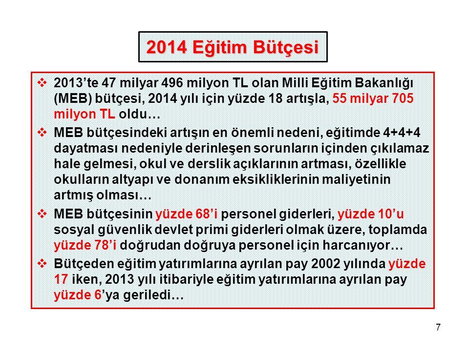 7  2013'te 47 milyar 496 milyon TL olan Milli Eğitim Bakanlığı (MEB) bütçesi, 2014 yılı için yüzde 18 artışla, 55 milyar 705 milyon TL oldu…  MEB bü