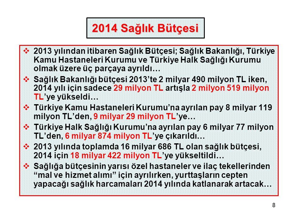 8  2013 yılından itibaren Sağlık Bütçesi; Sağlık Bakanlığı, Türkiye Kamu Hastaneleri Kurumu ve Türkiye Halk Sağlığı Kurumu olmak üzere üç parçaya ayrıldı…  Sağlık Bakanlığı bütçesi 2013'te 2 milyar 490 milyon TL iken, 2014 yılı için sadece 29 milyon TL artışla 2 milyon 519 milyon TL'ye yükseldi…  Türkiye Kamu Hastaneleri Kurumu'na ayrılan pay 8 milyar 119 milyon TL'den, 9 milyar 29 milyon TL'ye…  Türkiye Halk Sağlığı Kurumu'na ayrılan pay 6 milyar 77 milyon TL'den, 6 milyar 874 milyon TL'ye çıkarıldı…  2013 yılında toplamda 16 milyar 686 TL olan sağlık bütçesi, 2014 için 18 milyar 422 milyon TL'ye yükseltildi…  Sağlığa bütçesinin yarısı özel hastaneler ve ilaç tekellerinden mal ve hizmet alımı için ayrılırken, yurttaşların cepten yapacağı sağlık harcamaları 2014 yılında katlanarak artacak… 2014 Sağlık Bütçesi