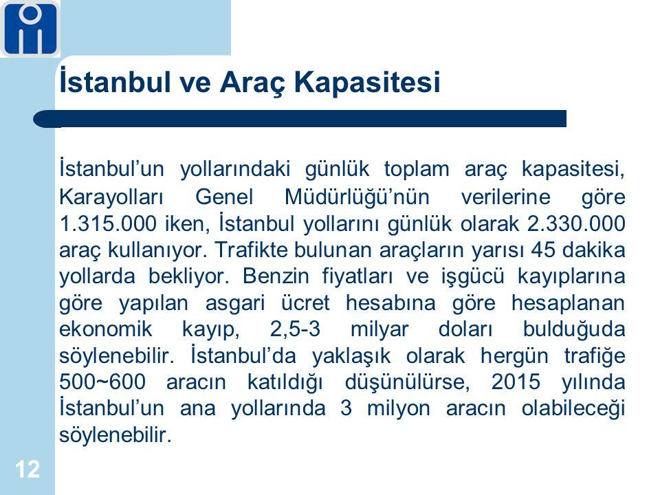 12 İstanbul ve Araç Kapasitesi İstanbul'un yollarındaki günlük toplam araç kapasitesi, Karayolları Genel Müdürlüğü'nün verilerine göre 1.315.000 iken, İstanbul yollarını günlük olarak 2.330.000 araç kullanıyor.