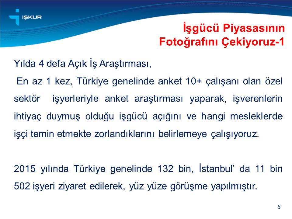 5 İşgücü Piyasasının Fotoğrafını Çekiyoruz-1 Yılda 4 defa Açık İş Araştırması, En az 1 kez, Türkiye genelinde anket 10+ çalışanı olan özel sektör işye