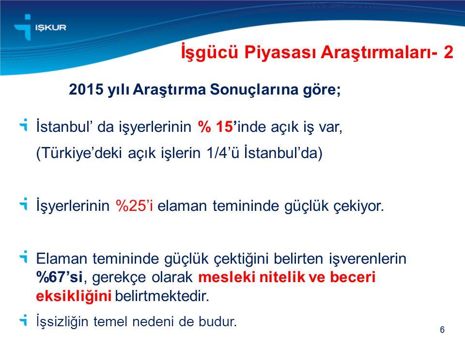 İşgücü Piyasası Araştırmaları- 2 6 2015 yılı Araştırma Sonuçlarına göre; İstanbul' da işyerlerinin % 15'inde açık iş var, (Türkiye'deki açık işlerin 1