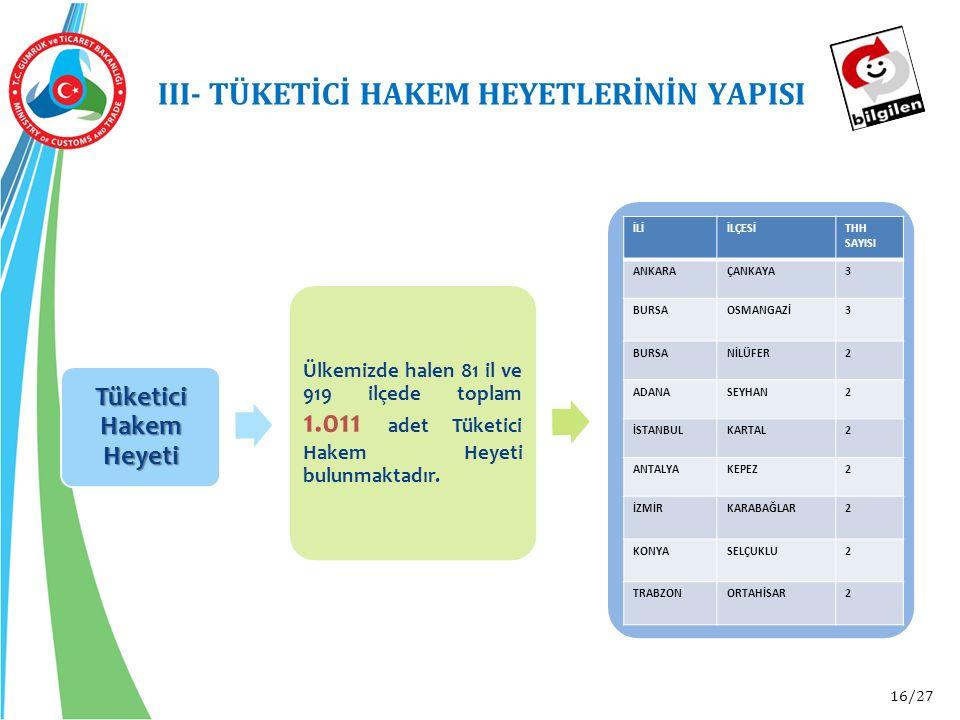 16/27 III- TÜKETİCİ HAKEM HEYETLERİNİN YAPISI Tüketici Hakem Heyeti Ülkemizde halen 81 il ve 919 ilçede toplam 1.011 adet Tüketici Hakem Heyeti bulunmaktadır.