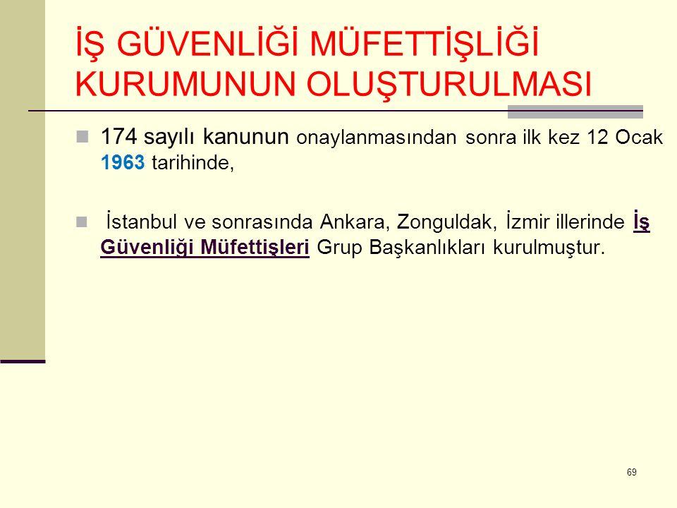 İŞ GÜVENLİĞİ MÜFETTİŞLİĞİ KURUMUNUN OLUŞTURULMASI 174 sayılı kanunun onaylanmasından sonra ilk kez 12 Ocak 1963 tarihinde, İstanbul ve sonrasında Ankara, Zonguldak, İzmir illerinde İş Güvenliği Müfettişleri Grup Başkanlıkları kurulmuştur.